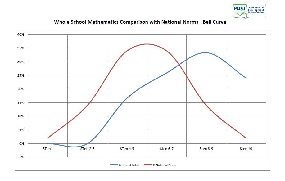 Maths Bell curve